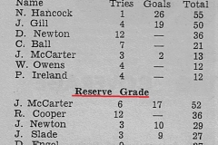 Northern Suburbs Top Point Scorers 1965.