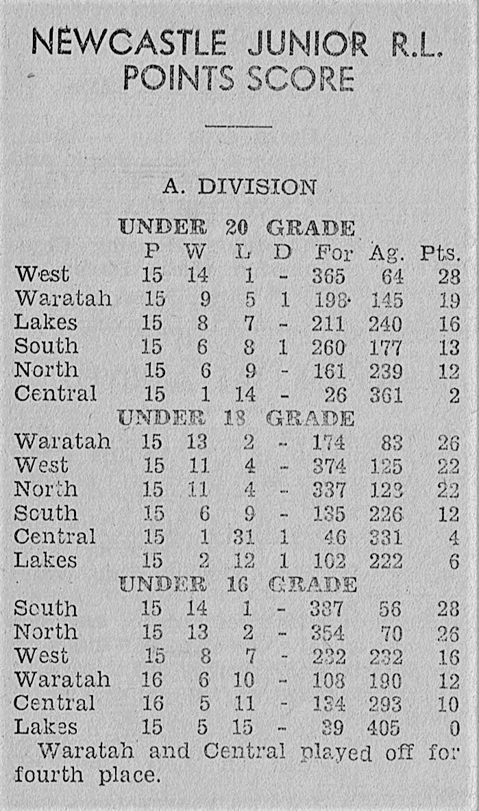 North Juniors Competition Table 1959.