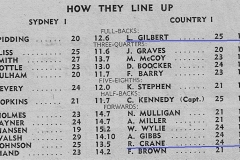 How they line up,Len Gilbert and Bob Crane 1947.
